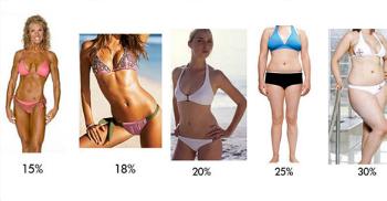 жир на животе у женщин 37 лет