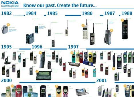 nokia mobilok története