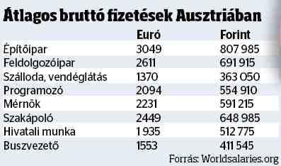Átlagos bruttó fizetések Ausztriában