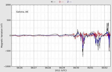 A Föld mágneses mezejének aktivitását jelzi az Alaszkai műszer