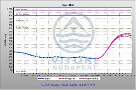 Duna vízállás