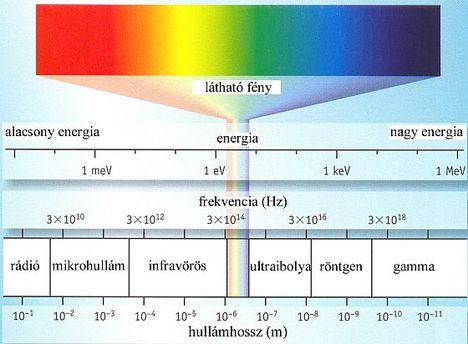 Energiaspektrumok