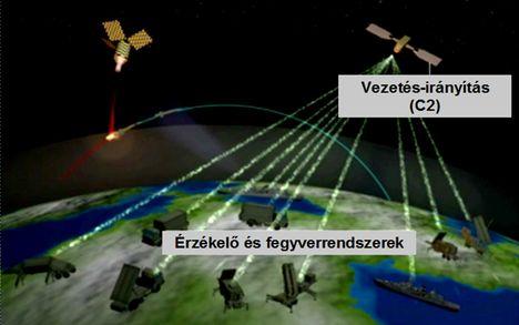 Rakétavédelmi rendszer működése