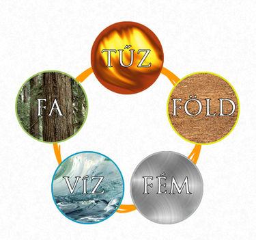öt alapelem