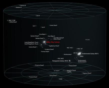 A Lokális Galaxiscsoport