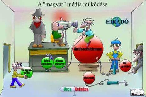 A magyar média működése