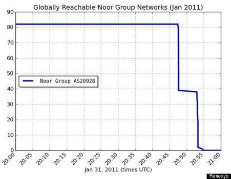 az internet kikapcsolása Egyiptomban