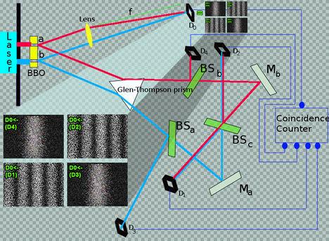 Kvantumradír  kísérletek