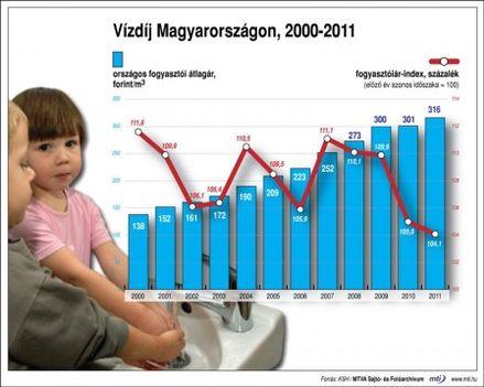 hazai vízdíj alakulása 2000-2011között