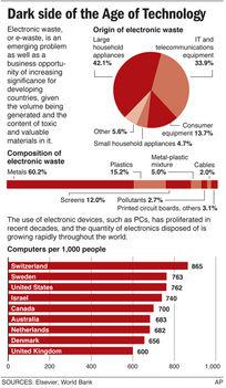 Honnan származik az e-hulladék