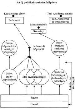társadalmi-politikai rendszer felépítése