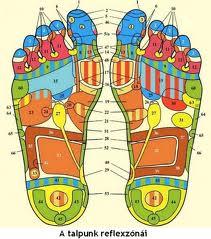 A talpak akupunktúrás pontjai