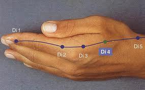 Kéz néhány akupunktúrás pontja