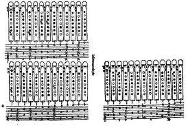 Furulya fogótáblázat