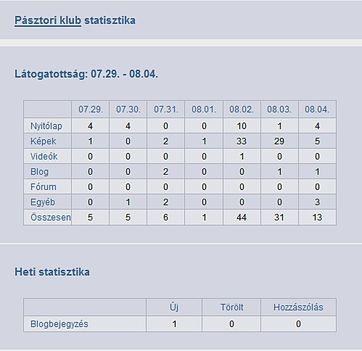 pásztori klub statisztika 07.29.-08.04.