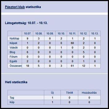 pásztori klub statisztika 10.07.-10.13.