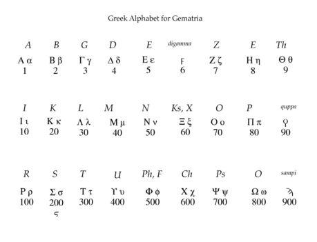 görög ÁBC és a Gemátria, a számok jelentésének tudománya