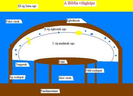 Bibliai világkép