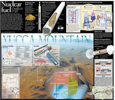 nukleáris hulladék gödör nevadában