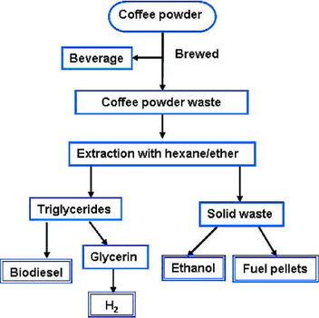 Biodízel készítési tanfolyam, első lecke