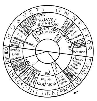 kalendárium.az egyházi ünnepek  sora