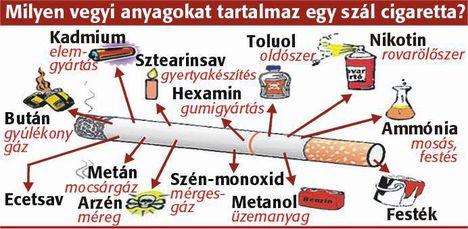cigaretta-összetevői