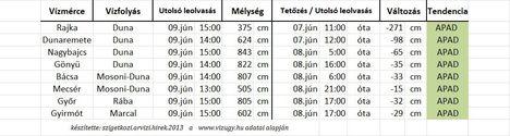 Vízállás 15 óra 2013 jún. 9.