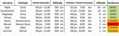 Vizállás, 2013. jún. 8 11 óra