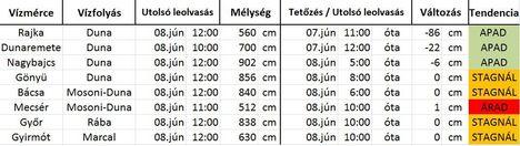Vízállás 2013. jún 8. 12 óra