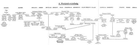 A Hunyadi-atyafiság