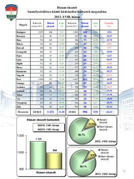 Baleseti-statisztika - 2013. augusztus 12