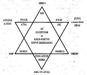 Egyiptomi és Pártus szentháromság