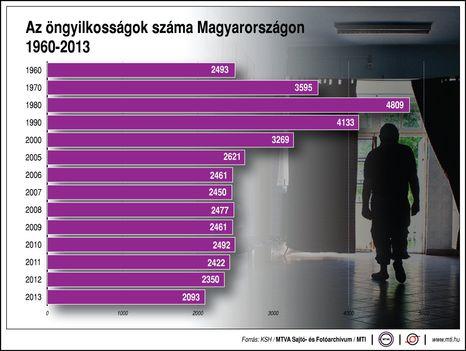 Magyaroszág öngyilkosságok száma 1960-2013