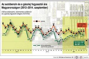 Az autóbenzin és a gázolaj árváltozása