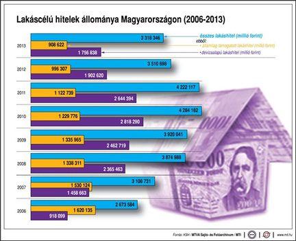 Lakáscélú hitelek Magyarországon (2006-2013)