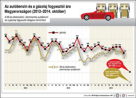 Az autóbenzin és a gázolaj fogyasztói ára Magyarországon, 2012-2014