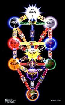 A Kabbala életfája a szellemi kiteljesedés útja
