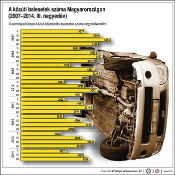 A közúti balesetek száma Magyarországon (2007-2014. III. negyedév)