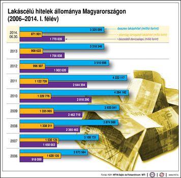 Lakáscélú hitelek 2006-2014