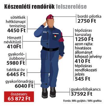 Készenléti rendőrök felszerelése (mno.hu)
