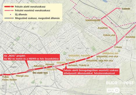 Az M2-es metró és a H8-as hév összekötése (2014-2020 EU-s pénzügyi ciklus).
