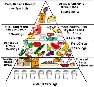 Élelmiszerpiramis