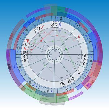 Rábapatona horoszkóp