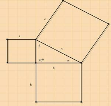 Pitagorasz tétel