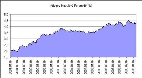 A külföldi befektetők tulajdonában lévő állampapírok átlagos hátralévő futamidejének alakulása: