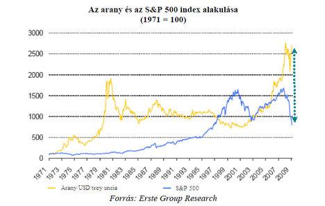 Az arany és az S&P 500 index alakulása