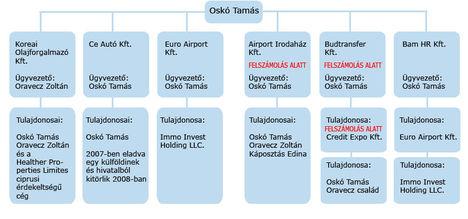 Euro Airport Kft és kötődései