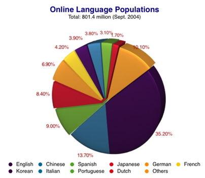 2004 - Az interneten beszélt nyelvek