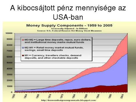 A kibocsájtott pénz mennyisége az USA-ban!