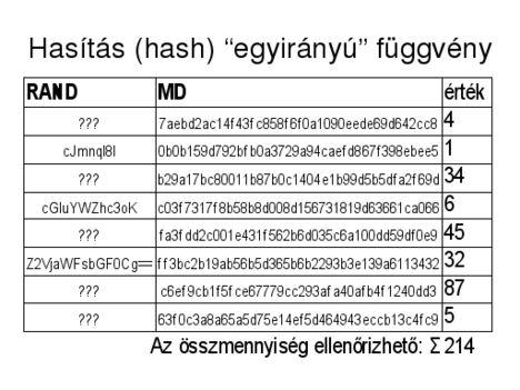 Hasítás(hash) egyirányú függvény